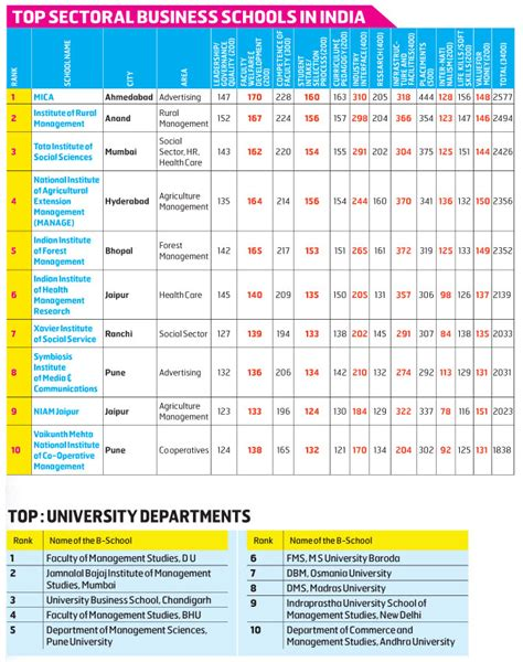 Top Mba Schools In India by Top Sectoral Business Schools In India Bw Businessworld