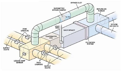 mr comfort heating and cooling zoning duct system mr comfort cooling and heating