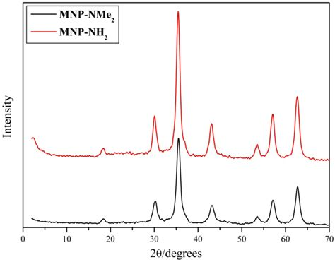 xrd pattern of magnetite nanoparticles applied sciences free full text magnetically separable