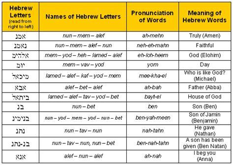 hebrew word for comfort bible code digest com hebrew alphabet exercise two