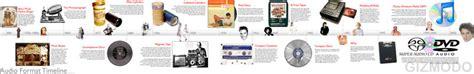 audio format timeline how we listen a timeline of audio formats gizmodo australia