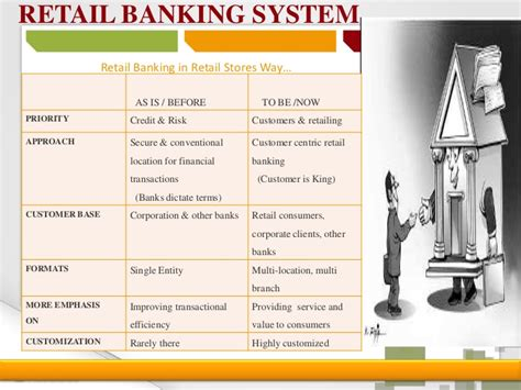 retail banks in india retail banking systems images