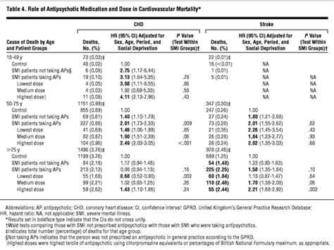 Research Letter Jama Psychiatry Relative Risk Of Cardiovascular And Cancer Mortality In With Severe Mental Illness From