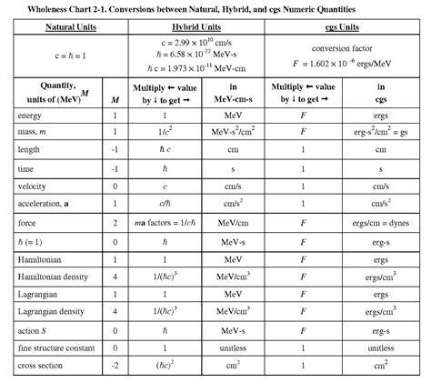 units of measurement conversion chart pdf natural units conversion chart physics unit conversion