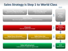 Sales strategy 5 sales strategy 2013 success