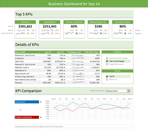 layout of a report exle excel dashboard templates download now chandoo org