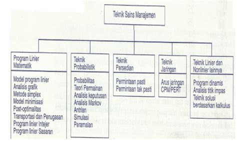 Sain Manajemen sains management manajemen sains materi 1 2