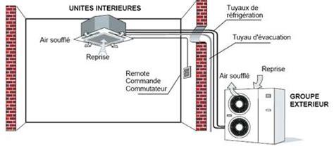 Comment Installer Une Climatisation Fixe by Climatiseur Reversible Pas Cher