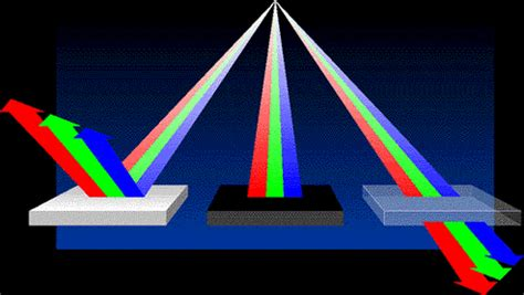 do solar panels reflect light reflection absorption transmission maggie s science
