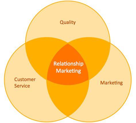 relationship venn diagram relationship marketing in commercial banking wmba