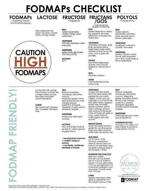 printable fodmap shopping list fodmap checklist related keywords fodmap checklist long