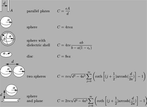 capacitance of spherical capacitor when outer sphere is earthed 2 1 1 electron electron interaction