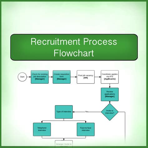 recruitment workflow diagram recruitment process easy flow chart cartridgesave