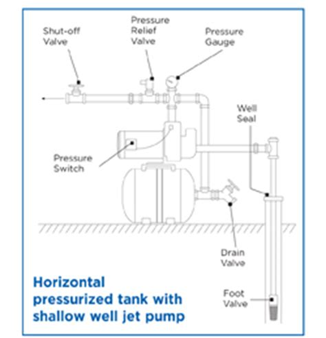 shallow well jet installation diagram 1 hp shallow well with bladder tank inrussia lawn