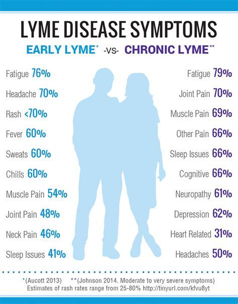 lyme disease symptoms symptoms of lyme disease lymedisease org