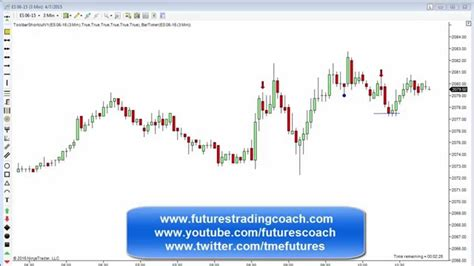 live futures trading room 187 live futures trading chat room 040715 daily market review es tf live futures trading