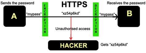 https how what is secure sockets layer ssl and how it works