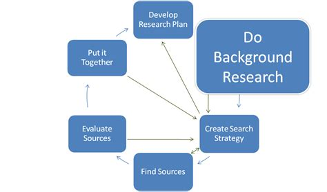 How To Make Background Of The Study In Research Paper - faq do background research college of dupage library