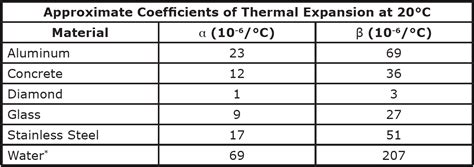 coefficient of thermal expansion table thermal expansion
