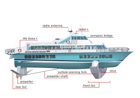 hydrofoil boat meaning transport machinery maritime transport exles of