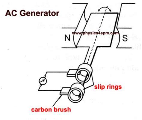 ac generator working principle  parts