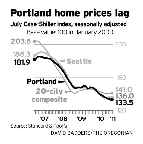 home values portland 28 images capitalism vs