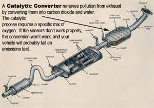 Parts In Exhaust System Of A Car Exhaust Muffler
