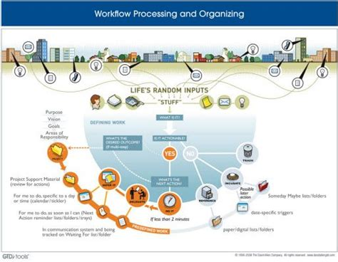 workflow map gtd workflow map gtd workflow diagram courtesy