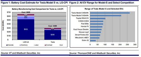 Tesla Battery Pack Cost Tesla Motors Inc Tsla Iii Production Cost Targets