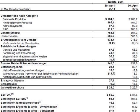 Rechnung Berechnen Englisch Ebit Ebitda Jahres 252 Berschuss Unterschiedliche Gewinne