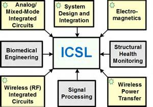 advanced rf integrated circuit design integrated circuits and systems laboratory