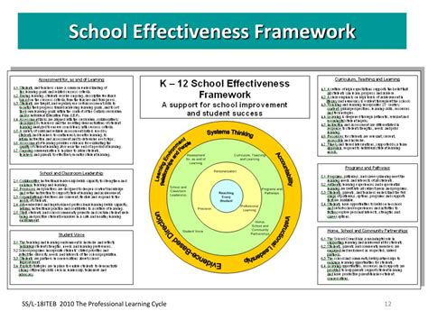 L Framework by Ppt Facilitating Learning Teams Using The Professional