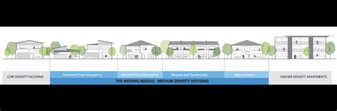 residential design guidelines nsw nsw government set to tackle the missing middle
