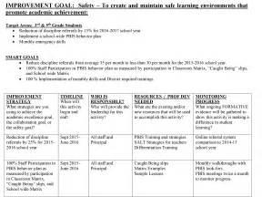 sip template school improvement plan template business template