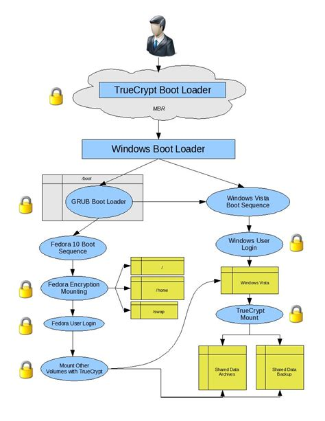 booting process of computer with diagram multi boot with drive encryption and pre boot