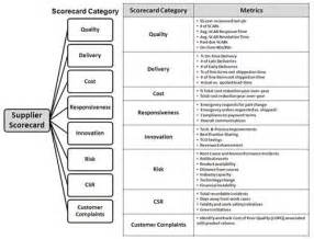 Supplier Performance Measurement Template Excel by 1000 Images About Supplier Management Performance