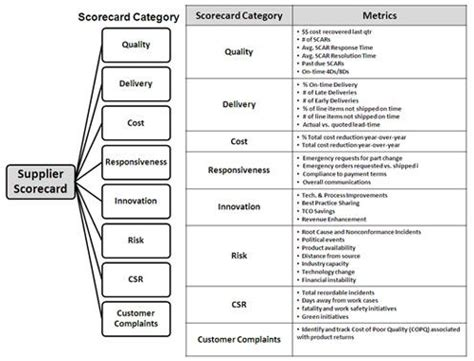 31 Best Supplier Management Performance Relationships Images On Pinterest Relationships Supplier Delivery Performance Excel Template