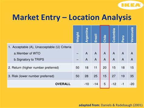 layout and location strategy location strategy and layout strategy of ikea