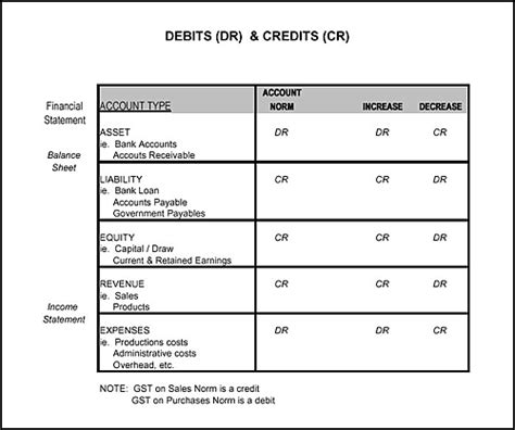 Debit Credit Sle Format Debit And Credit Chart
