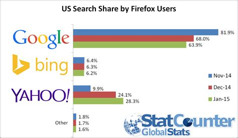 Us Search Free Yahoo Gains Further Us Search In January Statcounter Global Stats