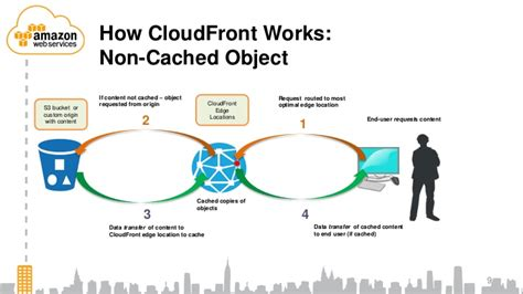amazon cloudfront aws certification cloudfront essentials tips and references