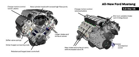 how the mustang ecoboost engine works via animations 2015 mustang forum news blog s550 gt inside the 2015 mustang s 5 0l coyote and 2 3l ecoboost engines stangtv