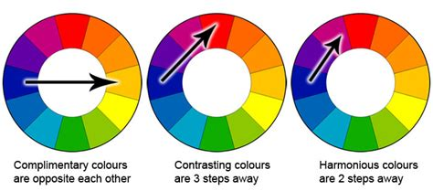color contrast wheel digital imaging serif project resources