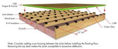 Floor 32 100 Floors by Decoupling Joist Isolator Simple Floor Soundproofing