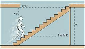 Average Size Of A 4 Bedroom House Stairbuilding Basics Stairs