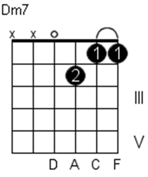 Outstanding Dm7 Chord Pictures - Beginner Guitar Piano Chords - zhpf ...