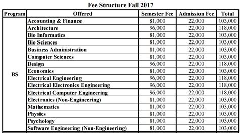 Comsats Mba Fee Structure by Comsats Islamabad Admission 2018 Last Date Entry Test And Fee