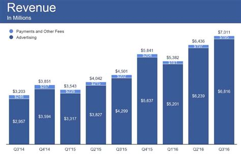 facebook reports  billion monthly users beats   board tumbles  guiding