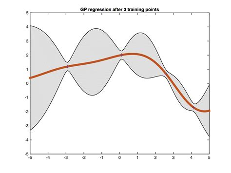 pattern recognition and machine learning quora posterior predictive distribution gaussian process
