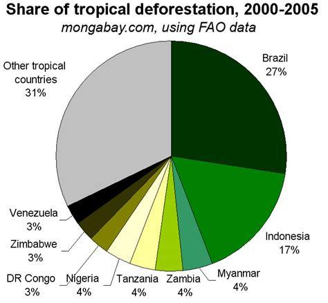 deforestation diagram deforestation charts